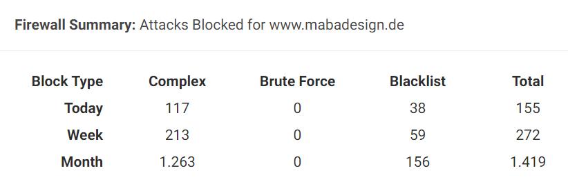 Bild von Brute Force Attacken auf mabadesign